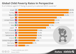 Which Countries Have The Highest Rates Of Child Poverty? [Infographic]